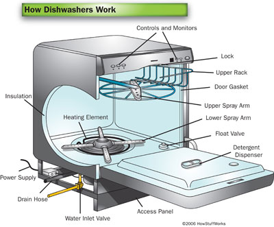 dishwasher-services-and-repairs